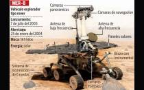 Marte, Nasa, Curiosity, Opportunity